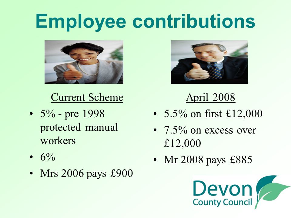 Additional Contributions Current Scheme Added years maximum 6 2/3rds Mrs 2006 = £1170pa External provider AVC contract April 2008 Maximum £5000pa External provider AVC contract