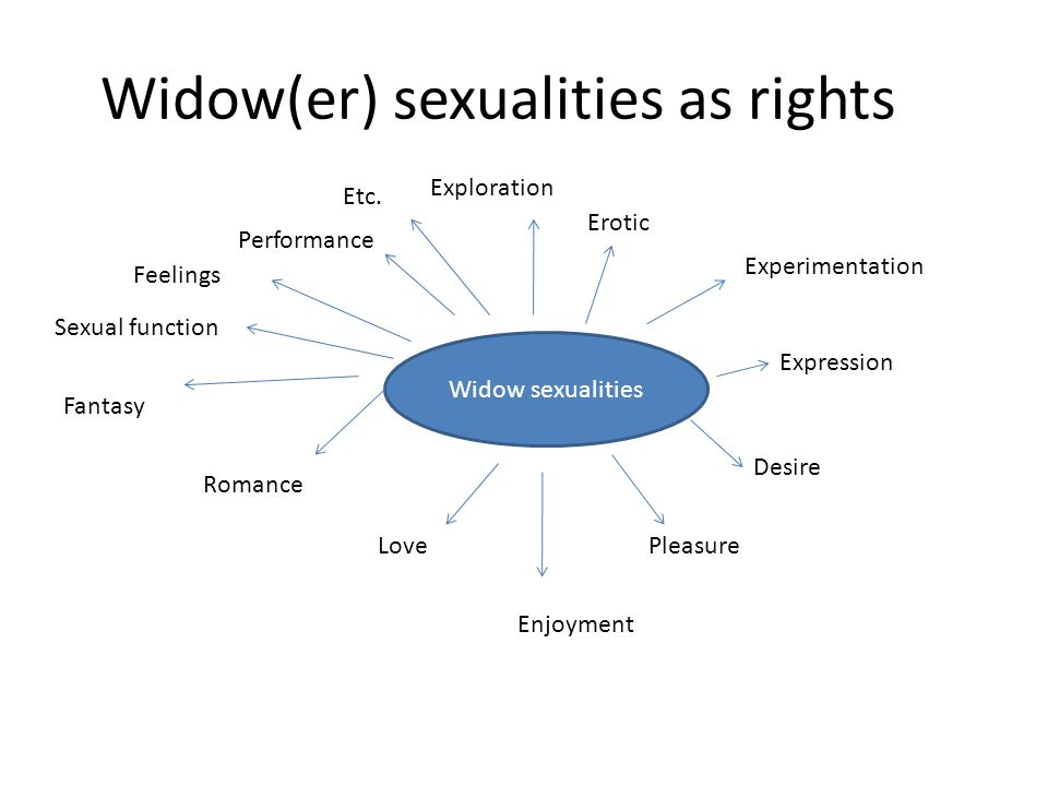 Widow(er) sexualities as rights Widow sexualities Exploration Sexual function Performance Fantasy Love Romance Expression Experimentation Desire Pleas