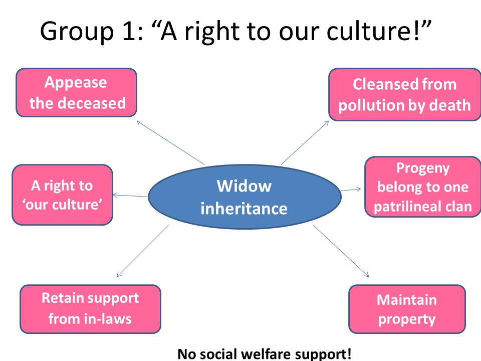 "Group 1: ""A right to our culture!"" Widow inheritance Cleansed from pollution by death Retain support from in-laws Maintain property Appease the deceas"