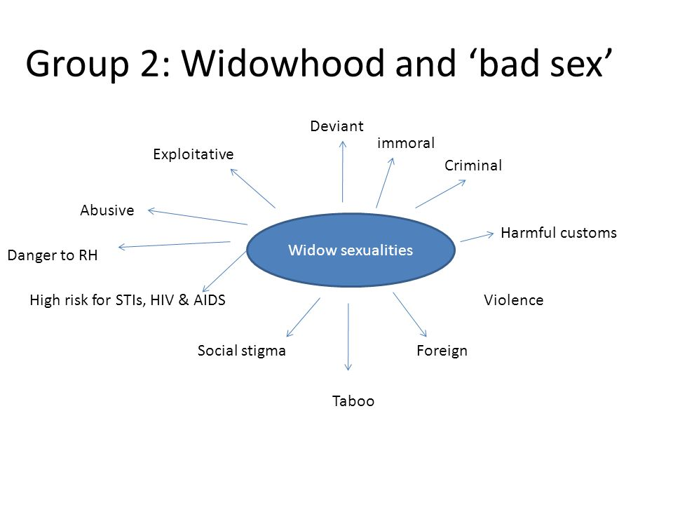 Group 2: Widowhood and 'bad sex' Widow sexualities Deviant Abusive Exploitative Danger to RH Social stigma High risk for STIs, HIV & AIDS Harmful cust