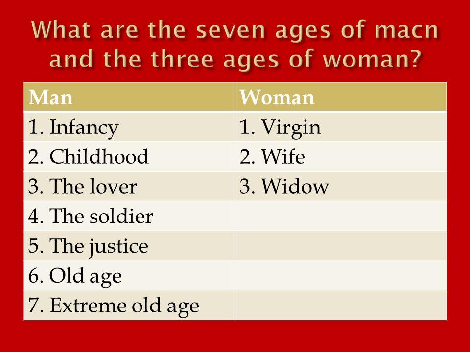 ManWoman 1. Infancy1. Virgin 2. Childhood2. Wife 3.