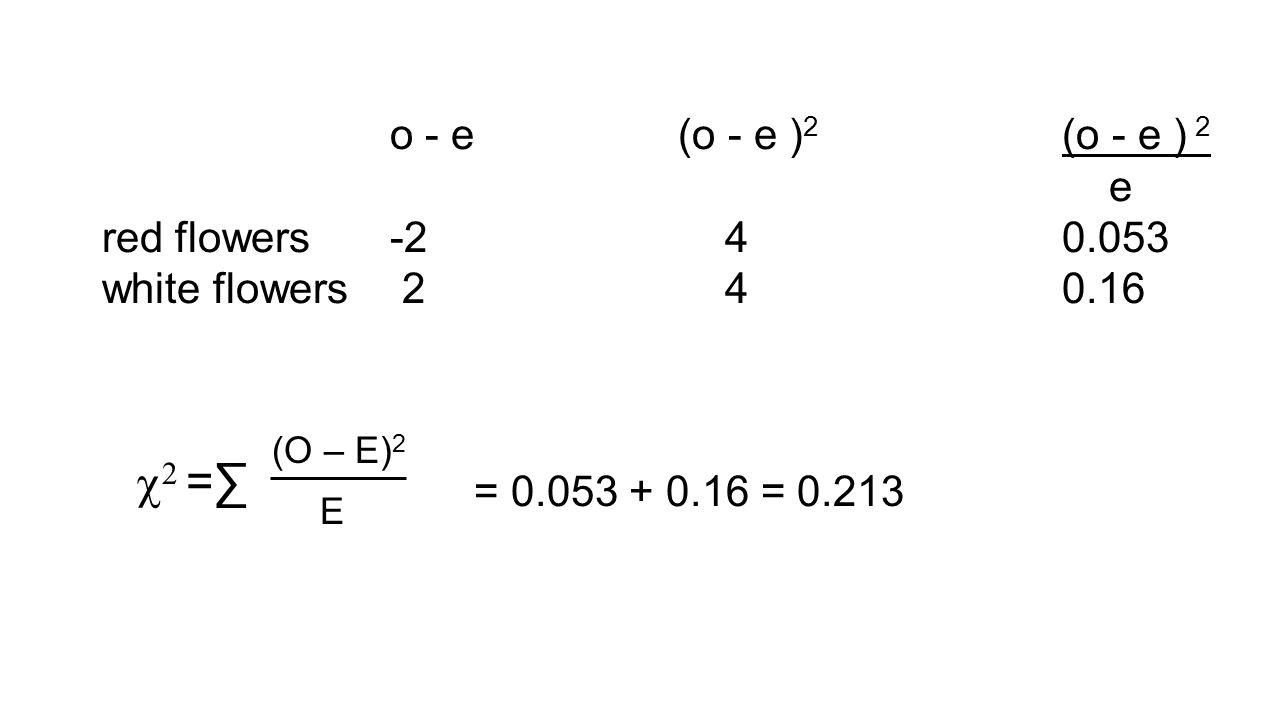 o - e (o - e ) 2 (o - e ) 2 e red flowers -2 4 0.053 white flowers 2 4 0.16   =∑ (O – E) 2 E = 0.053 + 0.16 = 0.213