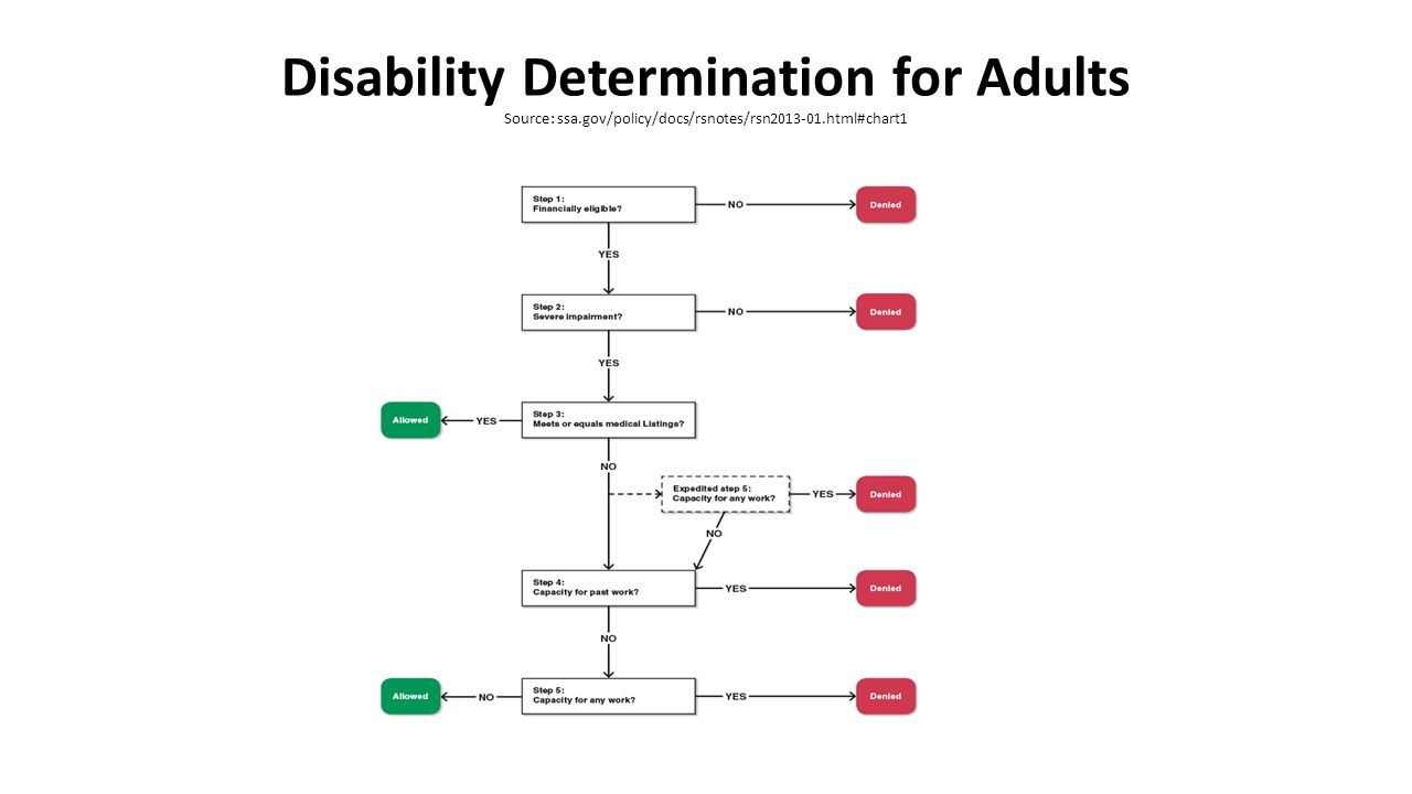 Disability Determination for Adults Source: ssa.gov/policy/docs/rsnotes/rsn2013-01.html#chart1