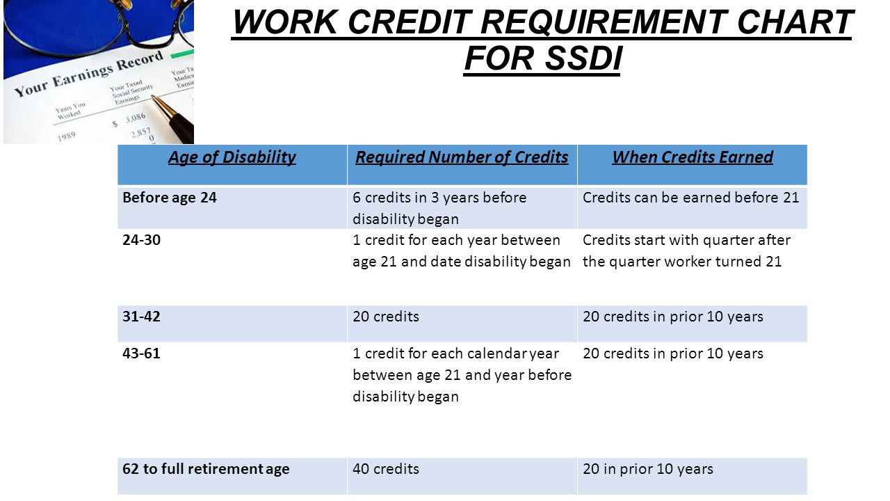 WORK CREDIT REQUIREMENT CHART FOR SSDI Age of DisabilityRequired Number of CreditsWhen Credits Earned Before age 24 6 credits in 3 years before disability began Credits can be earned before 21 24-30 1 credit for each year between age 21 and date disability began Credits start with quarter after the quarter worker turned 21 31-4220 credits20 credits in prior 10 years 43-61 1 credit for each calendar year between age 21 and year before disability began 20 credits in prior 10 years 62 to full retirement age40 credits20 in prior 10 years