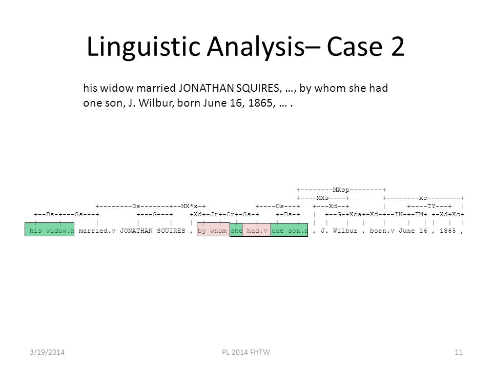 Linguistic Analysis– Case 2 3/19/2014PL 2014 FHTW11 +--------MXsp--------+ +----MXs----+ +--------Xc--------+ +--------Os-------+--MX*x-+ +----Os---+ +---Xd--+ | +----TY---+ | +--Ds-+---Ss---+ +---G---+ +Xd+-Jr+-Cr+-Ss-+ +-Ds-+ | +--G-+Xca+-Xd-+--IN-+-TM+ +-Xd+Xc+ | | | | | | | | | | | | | | | | | | | | | | his widow.n married.v JONATHAN SQUIRES, by whom she had.v one son.n, J.