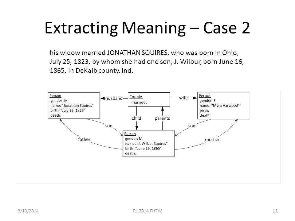 Extracting Meaning – Case 2 3/19/2014PL 2014 FHTW12 his widow married JONATHAN SQUIRES, who was born in Ohio, July 25, 1823, by whom she had one son, J.