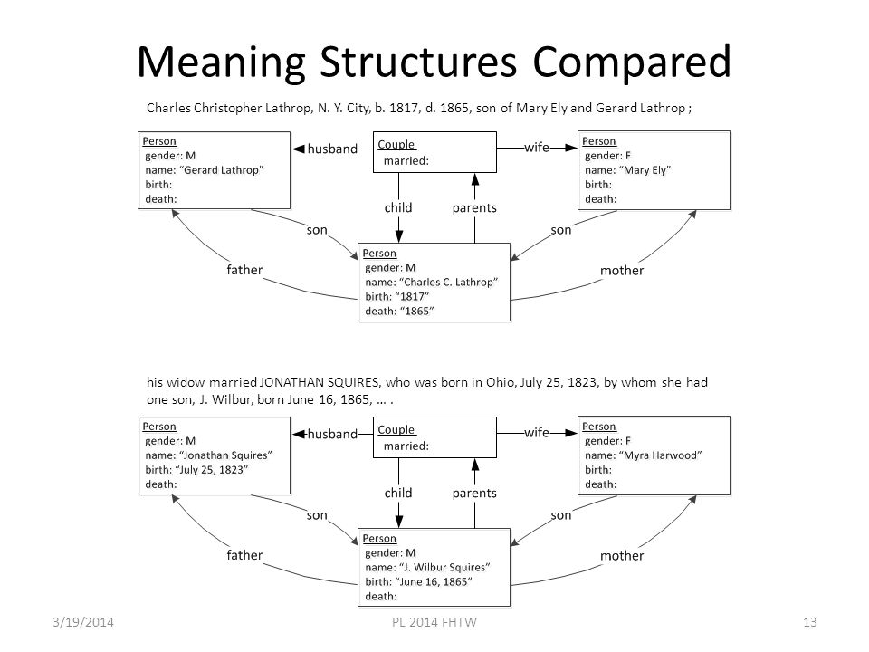 Meaning Structures Compared 3/19/2014PL 2014 FHTW13 his widow married JONATHAN SQUIRES, who was born in Ohio, July 25, 1823, by whom she had one son, J.