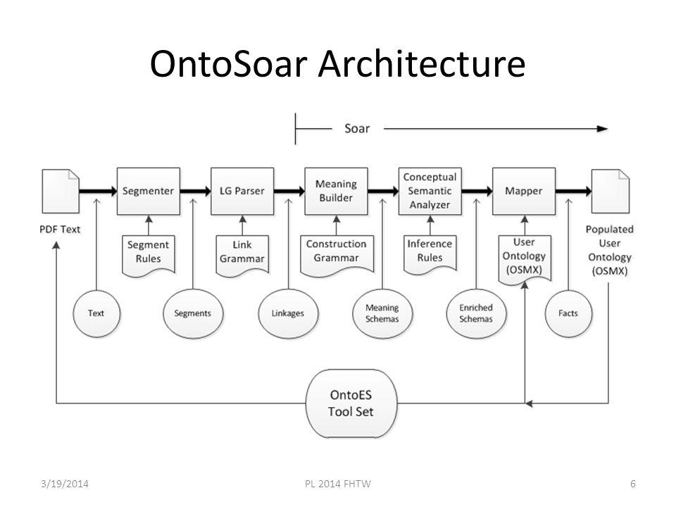 OntoSoar Architecture 3/19/2014PL 2014 FHTW6