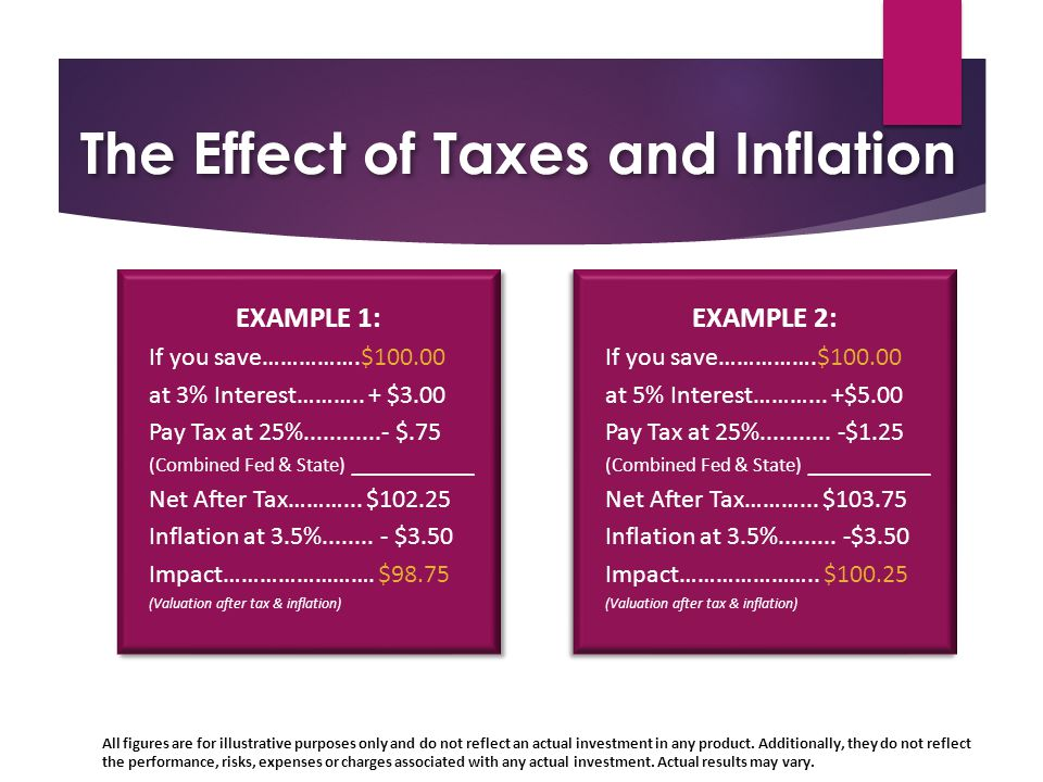 The Effect of Taxes and Inflation EXAMPLE 1: If you save…………….$100.00 at 3% Interest………..