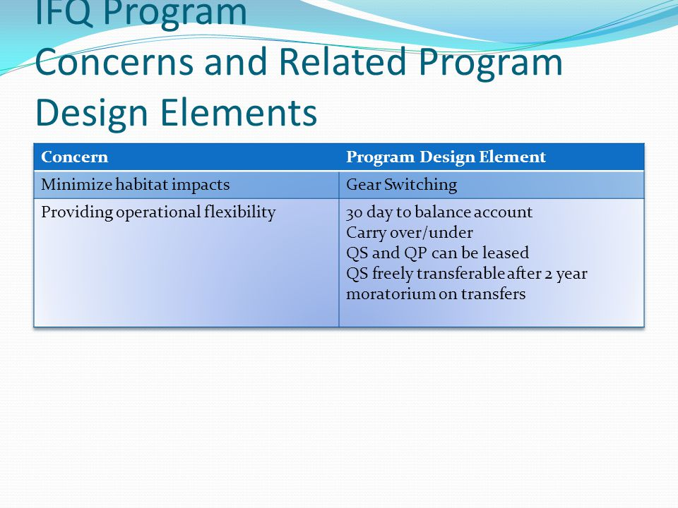 IFQ Program Concerns and Related Program Design Elements