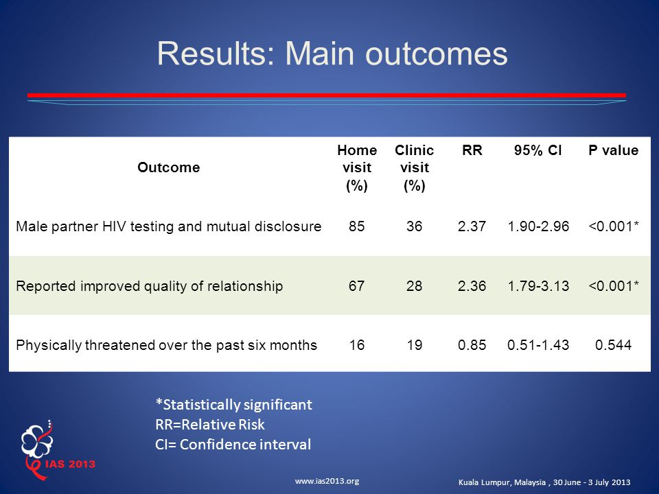 www.ias2013.org Kuala Lumpur, Malaysia, 30 June - 3 July 2013 Results: Main outcomes Outcome Home visit (%) Clinic visit (%) RR95% CIP value Male partner HIV testing and mutual disclosure85362.371.90-2.96<0.001* Reported improved quality of relationship 6728 2.361.79-3.13<0.001* Physically threatened over the past six months16190.850.51-1.430.544 *Statistically significant RR=Relative Risk CI= Confidence interval
