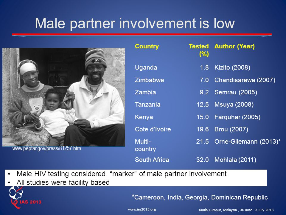 www.ias2013.org Kuala Lumpur, Malaysia, 30 June - 3 July 2013 Male partner involvement is low CountryTested (%) Author (Year) Uganda1.8Kizito (2008) Zimbabwe7.0Chandisarewa (2007) Zambia9.2Semrau (2005) Tanzania12.5Msuya (2008) Kenya15.0Farquhar (2005) Cote d'Ivoire19.6Brou (2007) Multi- country 21.5Orne-Gliemann (2013)* South Africa32.0Mohlala (2011) www.pepfar.gov/press/81257.htm Male HIV testing considered marker of male partner involvement All studies were facility based * Cameroon, India, Georgia, Dominican Republic