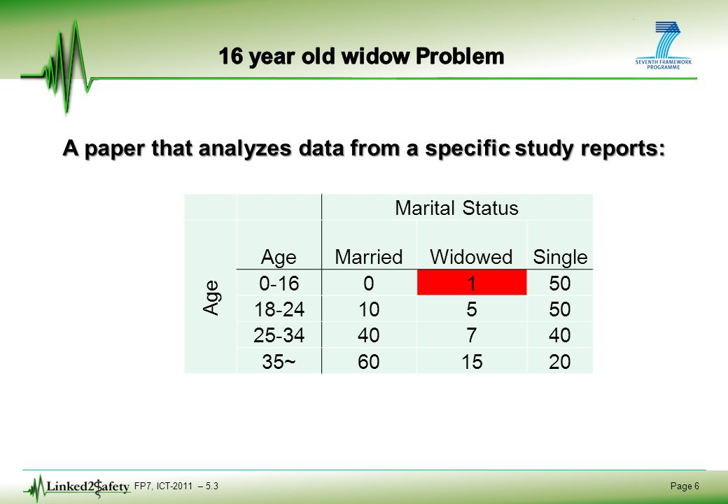 FP7, ICT-2011 – 5.3 Page 6 A paper that analyzes data from a specific study reports: Marital Status Age MarriedWidowedSingle 0-160150 18-2410550 25-34407 35~601520