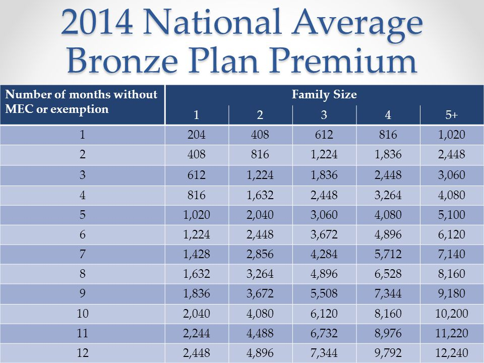 2014 National Average Bronze Plan Premium 13 Number of months without MEC or exemption Family Size 12345+ 12044086128161,020 24088161,2241,8362,448 36121,2241,8362,4483,060 48161,6322,4483,2644,080 51,0202,0403,0604,0805,100 61,2242,4483,6724,8966,120 71,4282,8564,2845,7127,140 81,6323,2644,8966,5288,160 91,8363,6725,5087,3449,180 102,0404,0806,1208,16010,200 112,2444,4886,7328,97611,220 122,4484,8967,3449,79212,240