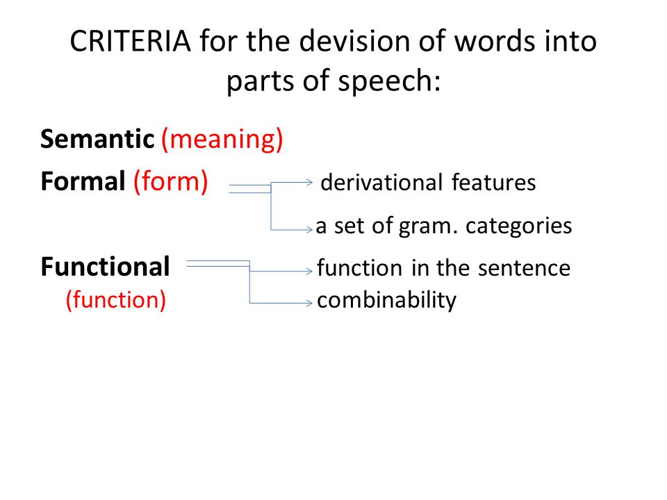 CRITERIA for the devision of words into parts of speech: Semantic (meaning) Formal (form) derivational features a set of gram. categories Functional f