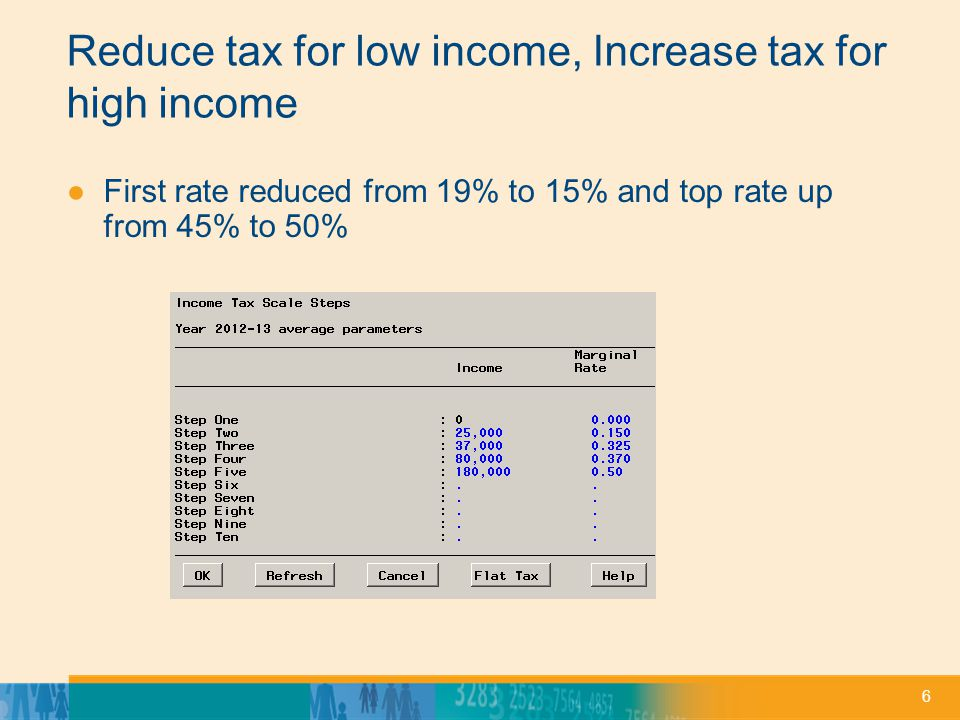 Reduce tax for low income, Increase tax for high income 6 ●First rate reduced from 19% to 15% and top rate up from 45% to 50%