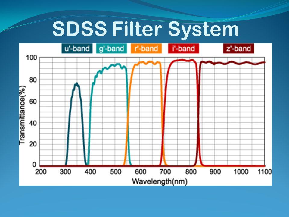 SDSS Filter System