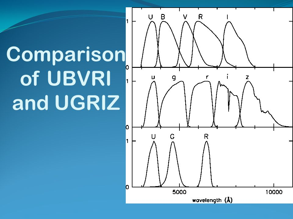 Comparison of UBVRI and UGRIZ