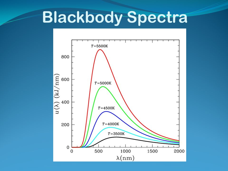 Blackbody Spectra