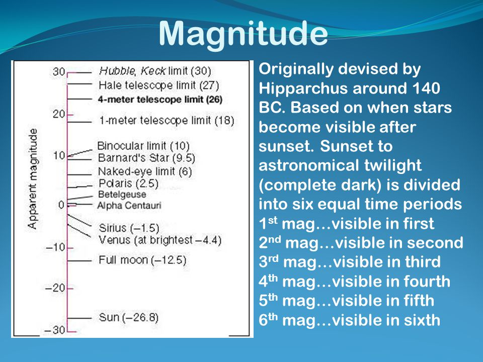 Magnitude Originally devised by Hipparchus around 140 BC. Based on when stars become visible after sunset. Sunset to astronomical twilight (complete d