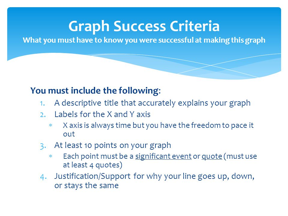 You must include the following: 1.A descriptive title that accurately explains your graph 2.Labels for the X and Y axis  X axis is always time but you have the freedom to pace it out 3.At least 10 points on your graph  Each point must be a significant event or quote (must use at least 4 quotes) 4.Justification/Support for why your line goes up, down, or stays the same Graph Success Criteria What you must have to know you were successful at making this graph