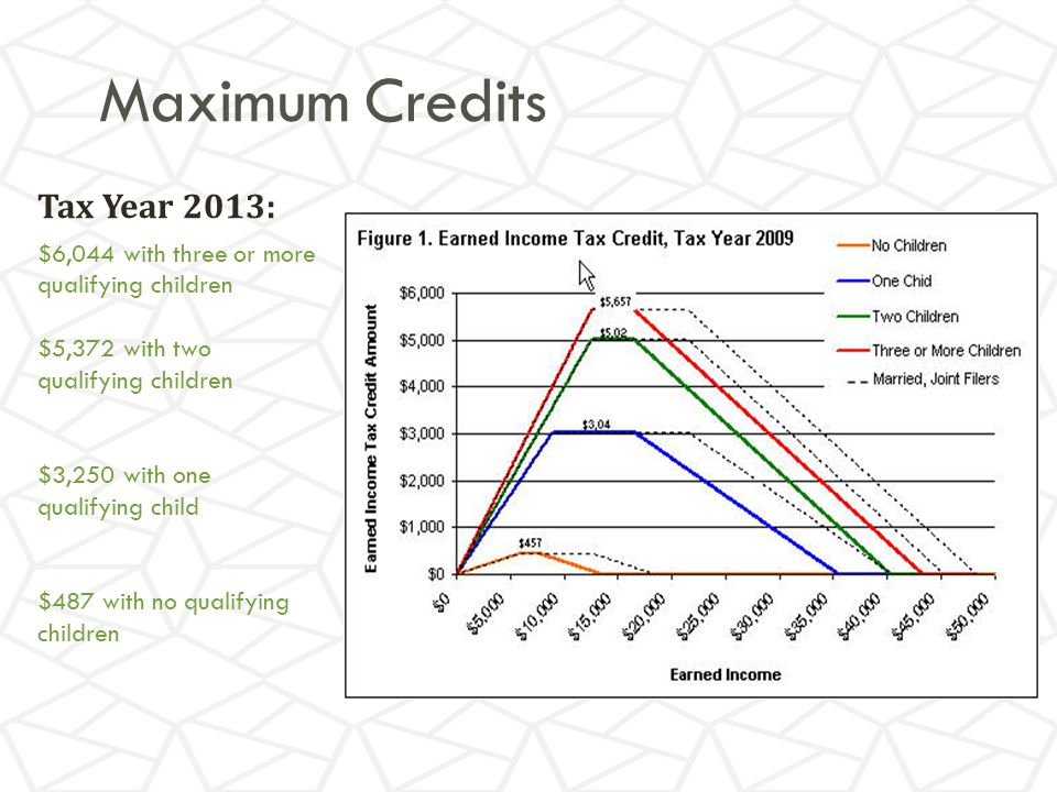 Maximum Credits Tax Year 2013: $6,044 with three or more qualifying children $5,372 with two qualifying children $3,250 with one qualifying child $487 with no qualifying children