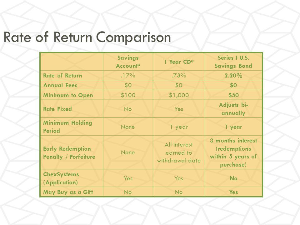 Rate of Return Comparison Savings Account* 1 Year CD* Series I U.S.