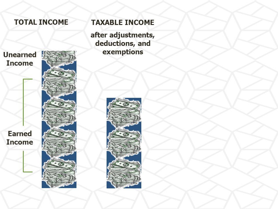 TOTAL INCOME Earned Income Unearned Income TAXABLE INCOME after adjustments, deductions, and exemptions