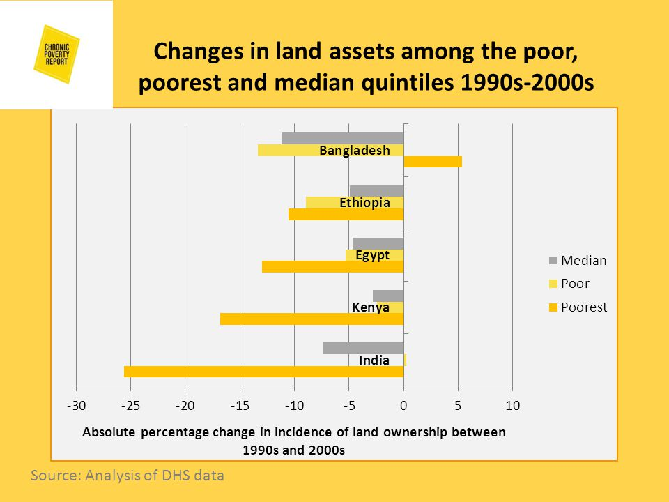 Changes in land assets among the poor, poorest and median quintiles 1990s-2000s Source: Analysis of DHS data