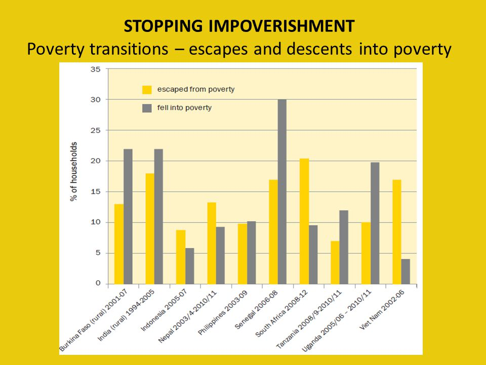 STOPPING IMPOVERISHMENT Poverty transitions – escapes and descents into poverty