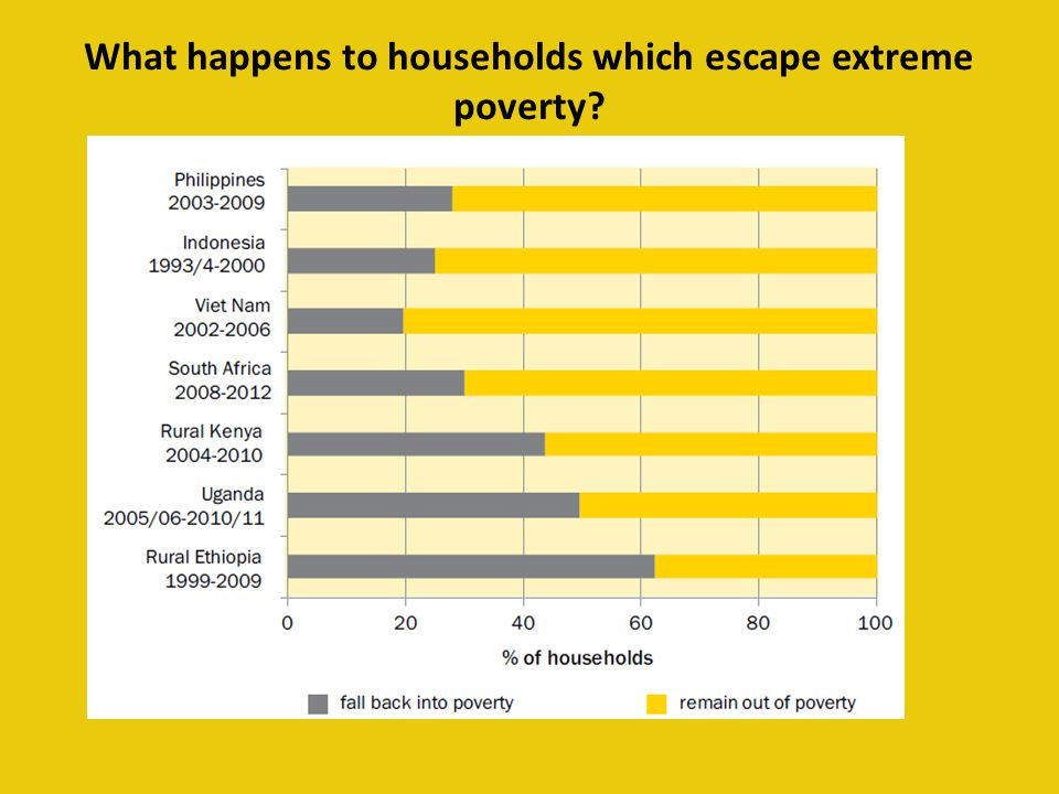 What happens to households which escape extreme poverty?