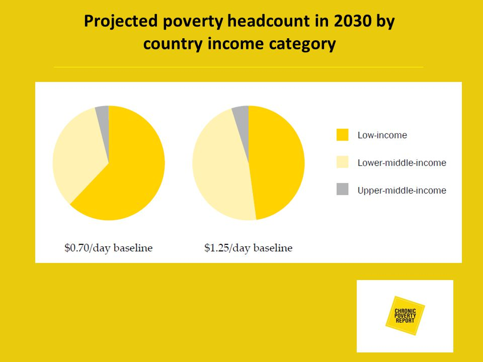 Projected poverty headcount in 2030 by country income category