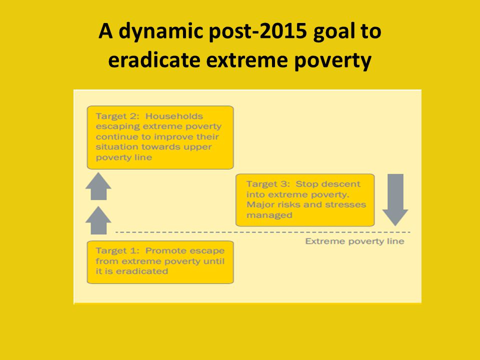 A dynamic post-2015 goal to eradicate extreme poverty