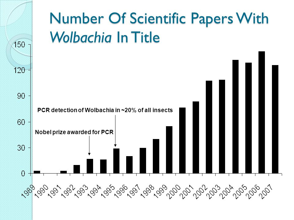 The Wolbachia Pandemic At least 920,000 described species 85% of all known animal species 10 quintillion insects alive at any given time Up to 30 million estimated species (~22.5 million infected species!) Wolbachia = 1 of Life's great pandemics Phylum Arthropoda Insects: up to 67% of species Isopods: 35% of terrestrial isopods Mites: 43% of mites Lice: ~100% of species Phylum Nematoda Filarial nematodes: 90% of species Nonfilarial: ~0% Purvis and Hector (2000) Insecta