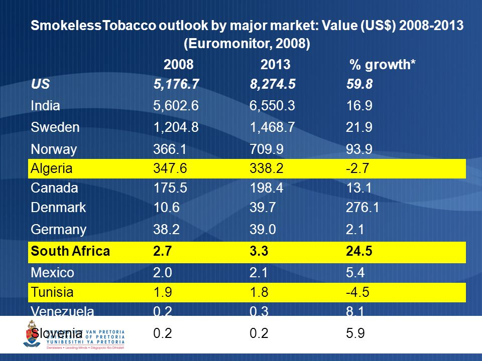 SmokelessTobacco outlook by major market: Value (US$) 2008-2013 (Euromonitor, 2008) 2008 2013 % growth* US5,176.78,274.559.8 India5,602.66,550.316.9 Sweden1,204.81,468.721.9 Norway366.1709.993.9 Algeria347.6338.2-2.7 Canada175.5198.413.1 Denmark10.639.7276.1 Germany38.239.02.1 South Africa2.73.324.5 Mexico2.02.15.4 Tunisia1.91.8-4.5 Venezuela0.20.38.1 Slovenia0.2 5.9