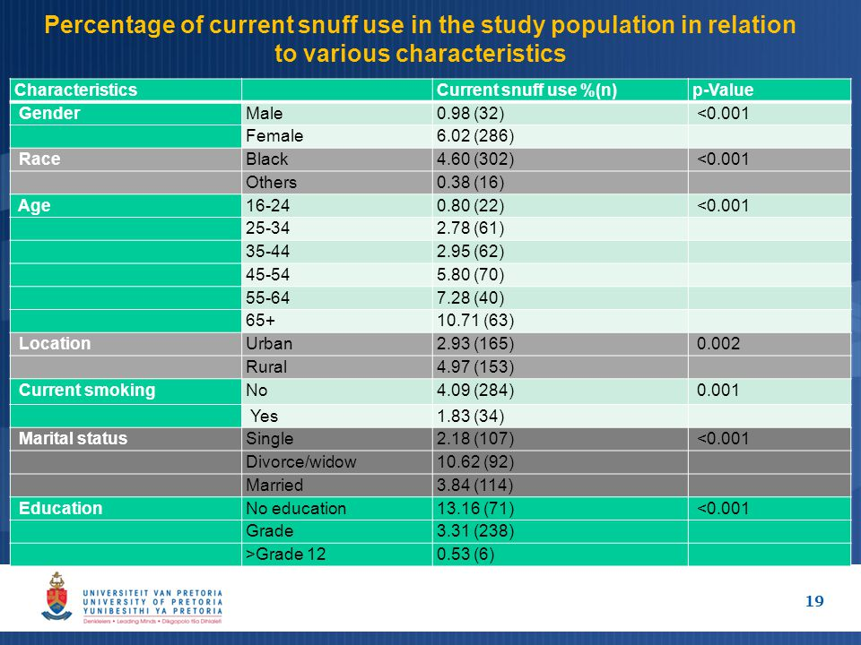 Percentage of current snuff use in the study population in relation to various characteristics Characteristics Current snuff use %(n)p-Value GenderMale0.98 (32) <0.001 Female6.02 (286) RaceBlack4.60 (302) <0.001 Others0.38 (16) Age16-240.80 (22) <0.001 25-342.78 (61) 35-442.95 (62) 45-545.80 (70) 55-647.28 (40) 65+10.71 (63) LocationUrban2.93 (165) 0.002 Rural4.97 (153) Current smokingNo4.09 (284) 0.001 Yes1.83 (34) Marital statusSingle2.18 (107) <0.001 Divorce/widow10.62 (92) Married3.84 (114) EducationNo education13.16 (71) <0.001 Grade3.31 (238) >Grade 120.53 (6) 19