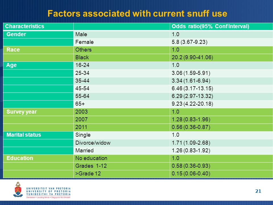 Factors associated with current snuff use Characteristics Odds ratio(95% Conf Interval) GenderMale1.0 Female5.8 (3.67-9.23) RaceOthers1.0 Black20.2 (9.90-41.06) Age16-241.0 25-343.06 (1.59-5.91) 35-443.34 (1.61-6.94) 45-546.46 (3.17-13.15) 55-646.29 (2.97-13.32) 65+9.23 (4.22-20.18) Survey year20031.0 20071.28 (0.83-1.96) 20110.56 (0.36-0.87) Marital statusSingle1.0 Divorce/widow1.71 (1.09-2.68) Married1.26 (0.83-1.92) EducationNo education1.0 Grades 1-120.58 (0.36-0.93) >Grade 120.15 (0.06-0.40) 21