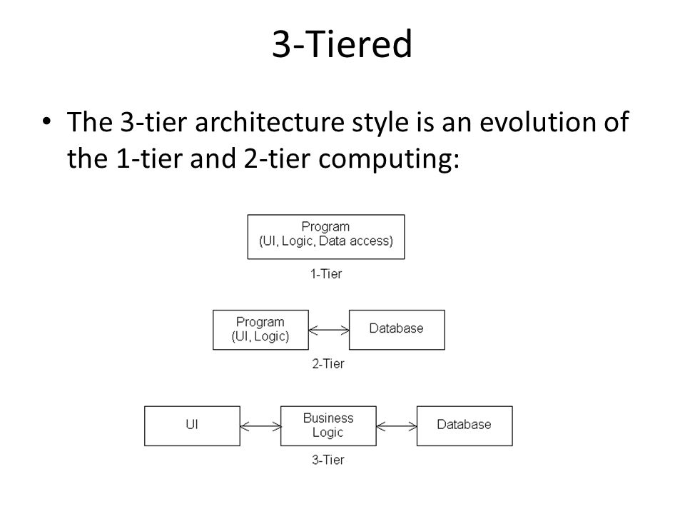 3-Tiered The 3-tier architecture style is an evolution of the 1-tier and 2-tier computing: