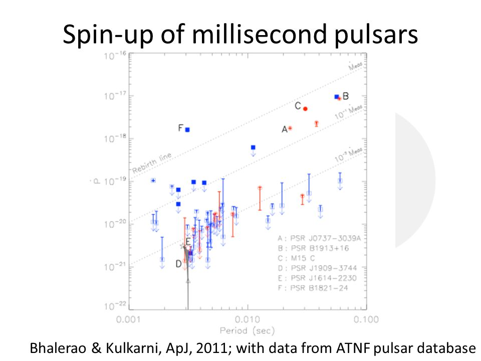 Bhalerao & Kulkarni, ApJ, 2011; with data from ATNF pulsar database Spin-up of millisecond pulsars