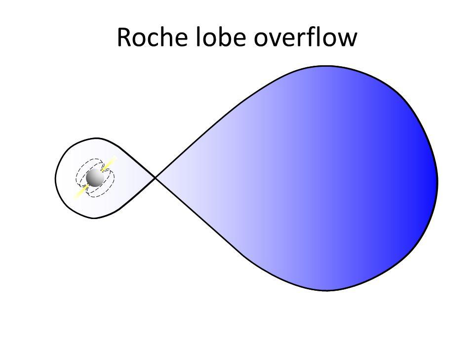 Roche lobe overflow