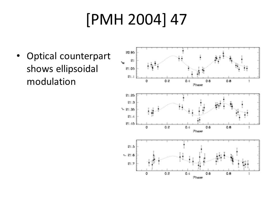 [PMH 2004] 47 Optical counterpart shows ellipsoidal modulation