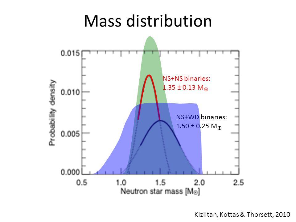 Mass distribution NS+NS binaries: 1.35 ± 0.13 M  NS+WD binaries: 1.50 ± 0.25 M  Kiziltan, Kottas & Thorsett, 2010