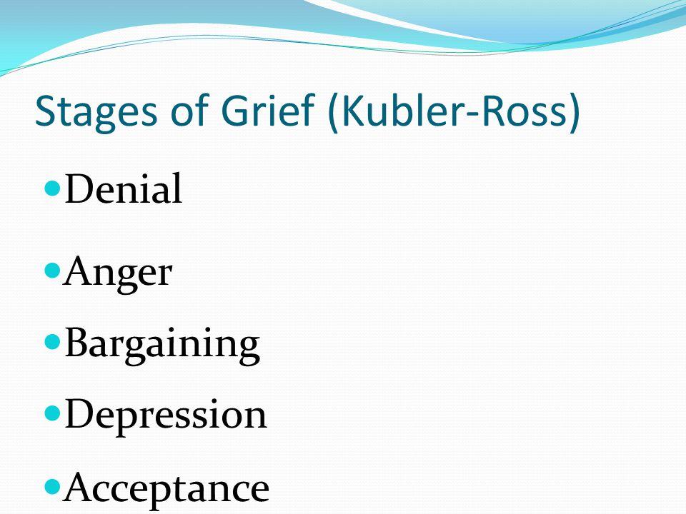 Stages of Grief (Kubler-Ross) Denial Anger Bargaining Depression Acceptance