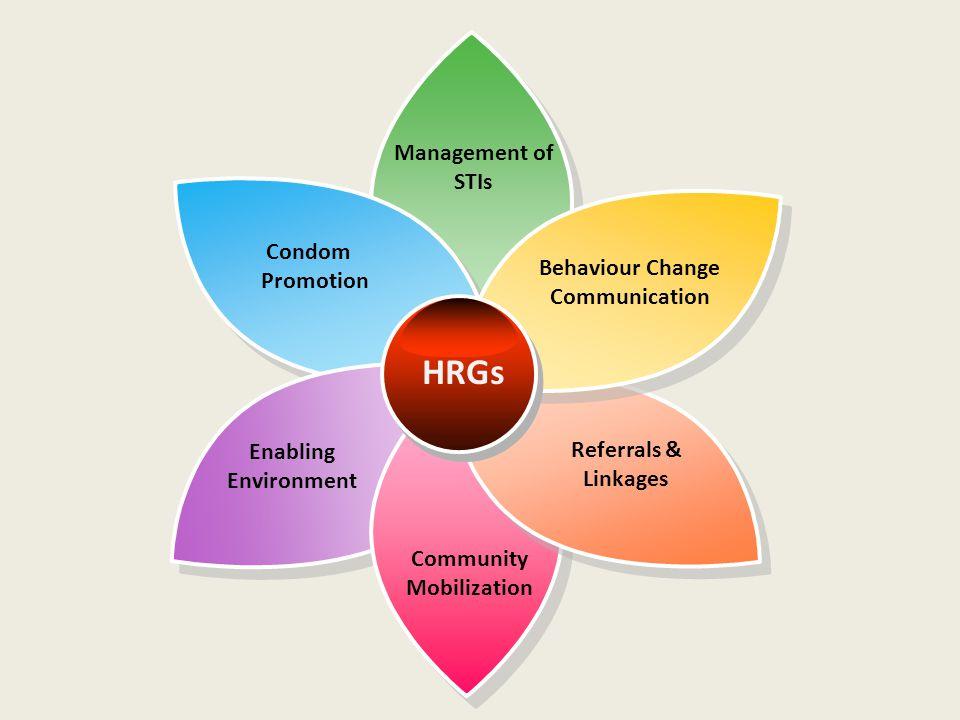 Condom Promotion Management of STIs Community Mobilization Enabling Environment Referrals & Linkages Behaviour Change Communication HRGs