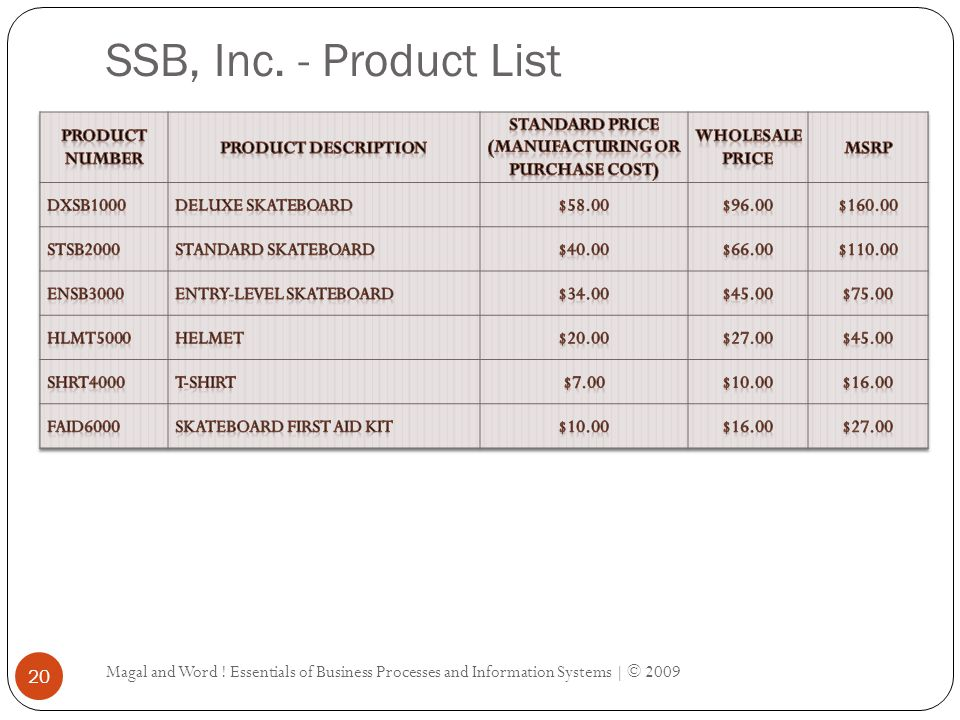 SSB, Inc.- Product List Magal and Word .