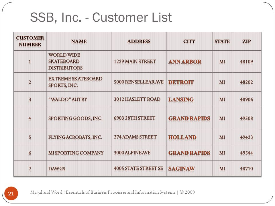 SSB, Inc.- Customer List Magal and Word .