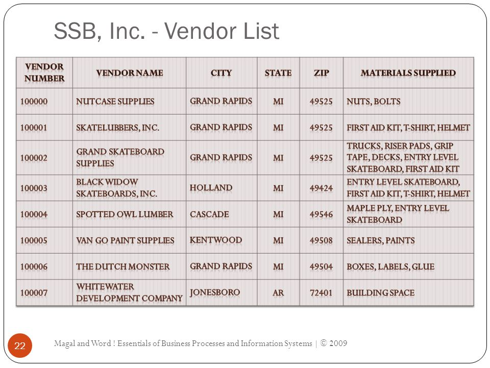 SSB, Inc.- Vendor List Magal and Word .