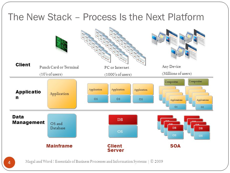 The New Stack – Process Is the Next Platform Magal and Word .