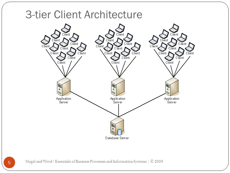 3-tier Client Architecture Magal and Word .