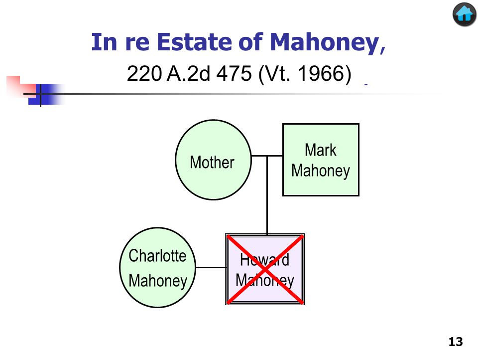 Charlotte Mahoney Howard Mahoney Mother Mark Mahoney In re Estate of Mahoney In re Estate of Mahoney, 220 A.2d 475 (Vt.